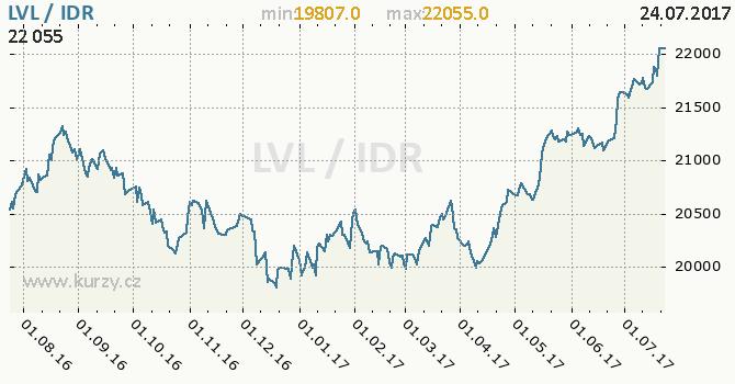 Graf indonéská rupie a lotyšský lat