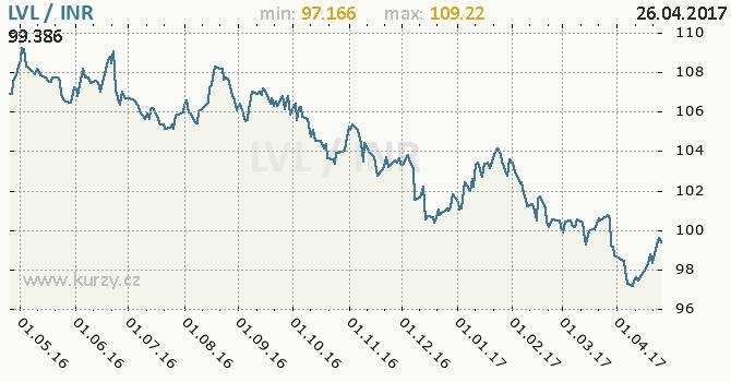 Graf indická rupie a lotyšský lat