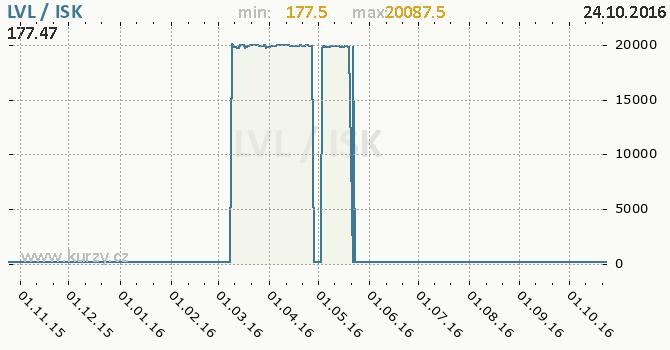 Graf islandsk� koruna a loty�sk� lat