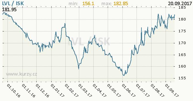 Graf islandská koruna a lotyšský lat