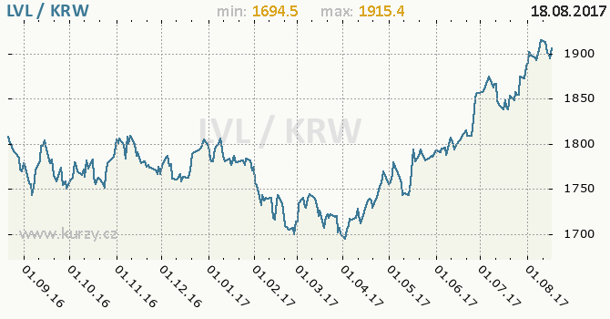Graf jihokorejský won a lotyšský lat