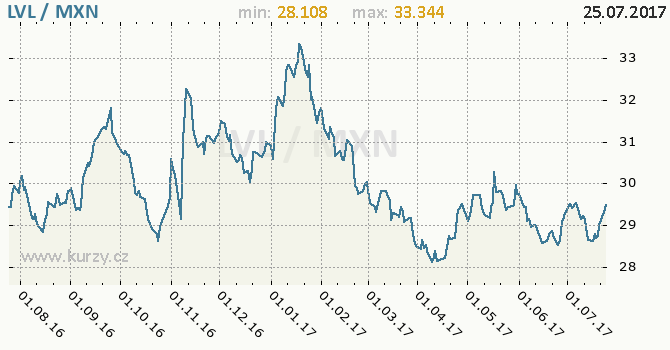 Graf mexické peso a lotyšský lat