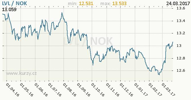 Graf norská koruna a lotyšský lat