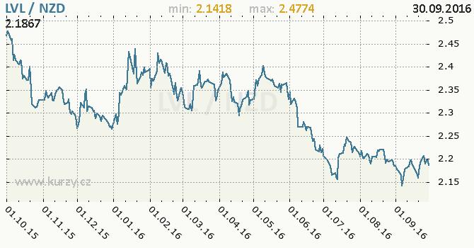 Graf novoz�landsk� dolar a loty�sk� lat
