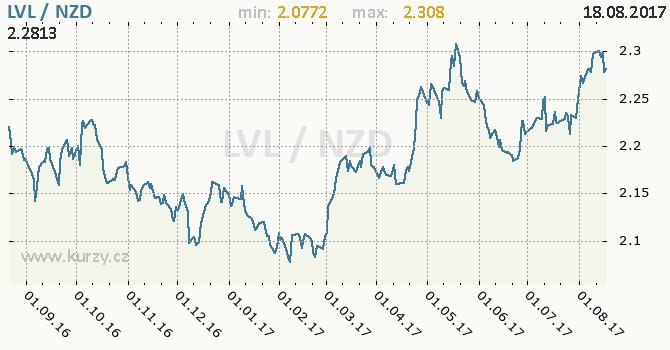 Graf novozélandský dolar a lotyšský lat