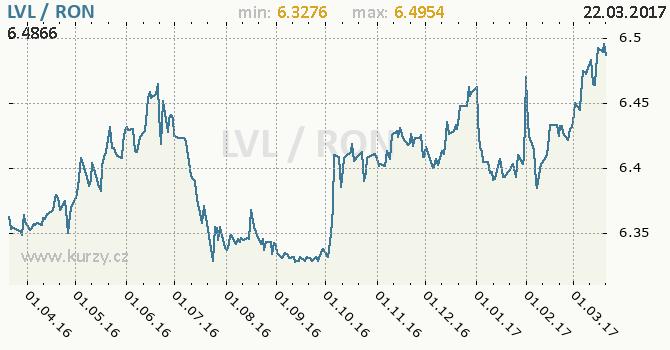 Graf rumunský nový lei a lotyšský lat