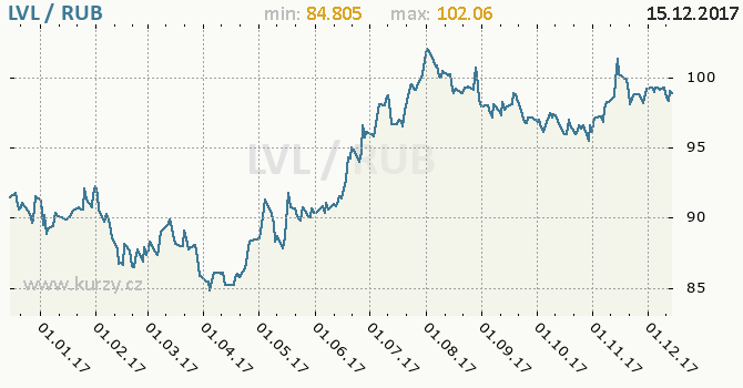 Graf ruský rubl a lotyšský lat