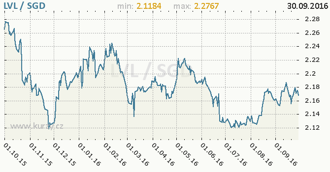 Graf singapursk� dolar a loty�sk� lat