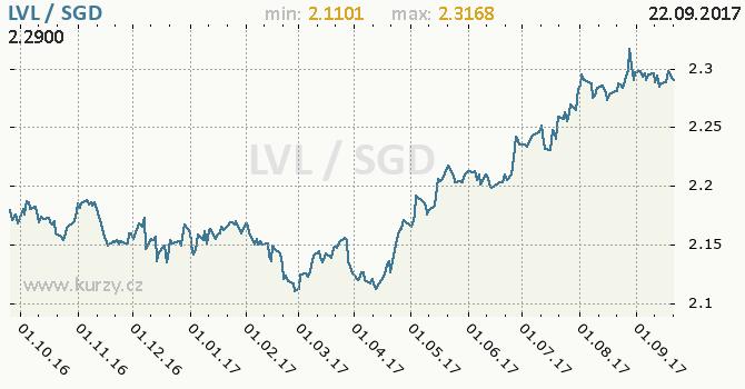 Graf singapurský dolar a lotyšský lat