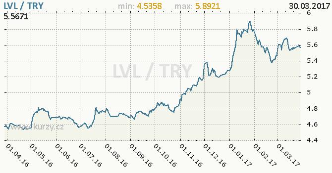 Graf turecká lira a lotyšský lat