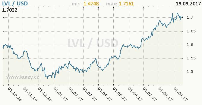 Graf americký dolar a lotyšský lat
