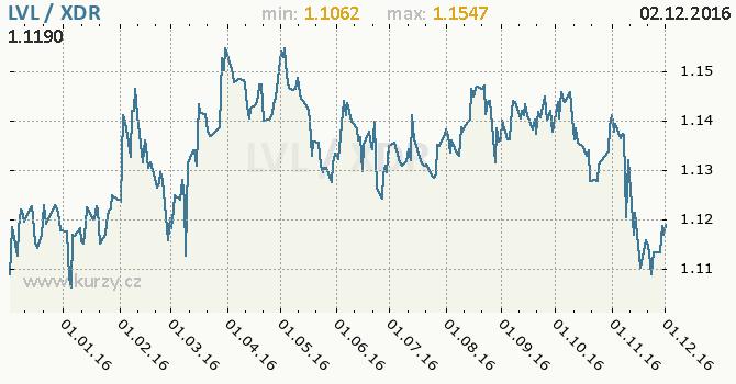 Graf MMF a lotyšský lat