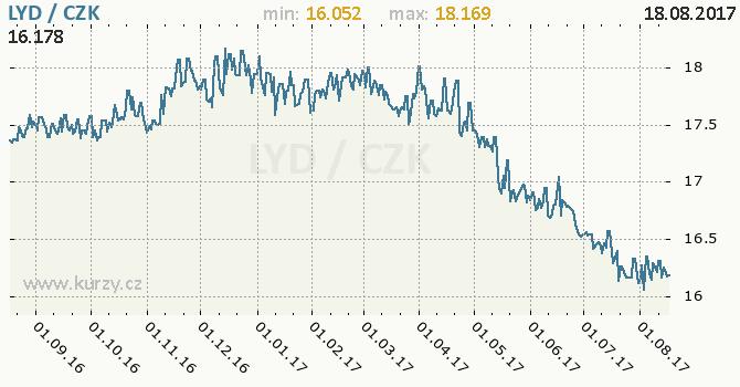 Graf česká koruna a libyjský dinár