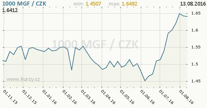 Graf �esk� koruna a madagaskarsk� frank