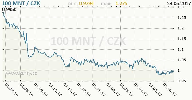 Graf česká koruna a mongolský tugrik