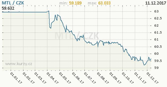 Graf česká koruna a maltská lira