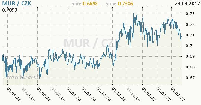 Graf česká koruna a mauricijská rupie