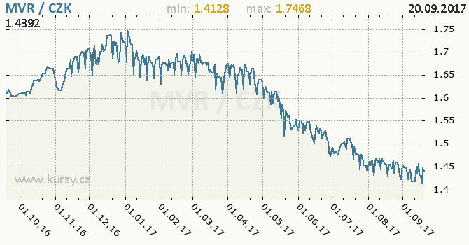 Graf česká koruna a maldivská rupie