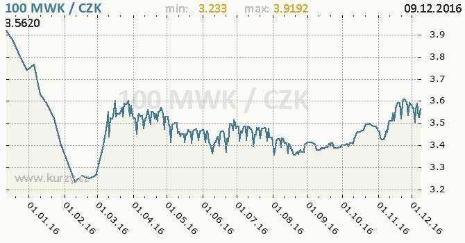 Graf česká koruna a malawijská kwacha