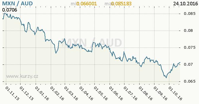 Graf australsk� dolar a mexick� peso