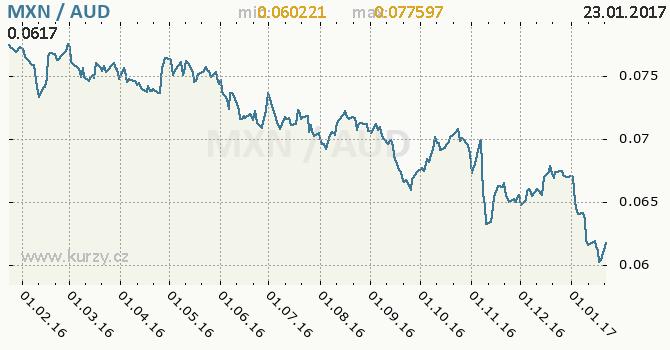 Graf australský dolar a mexické peso