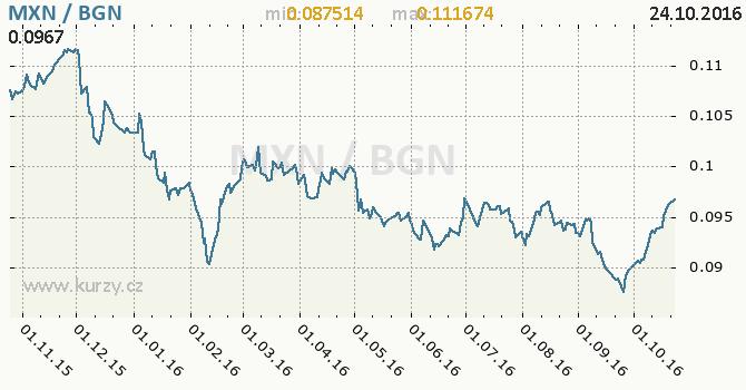 Graf bulharsk� lev a mexick� peso