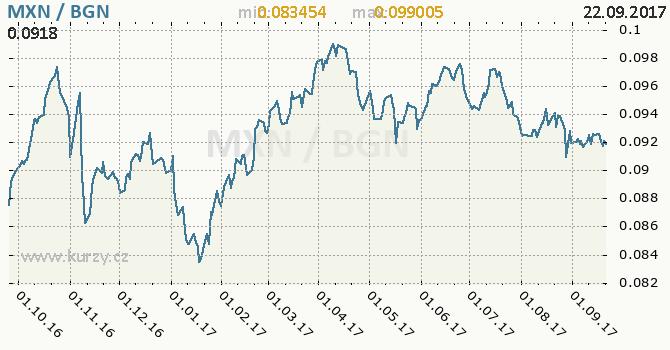 Graf bulharský lev a mexické peso