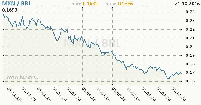 Graf brazilsk� real a mexick� peso
