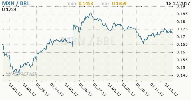 Graf brazilský real a mexické peso