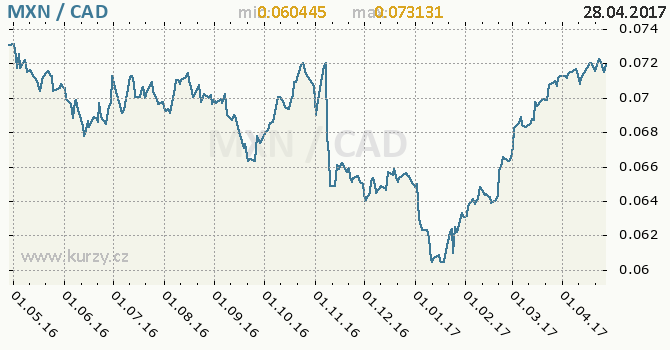 Graf kanadský dolar a mexické peso