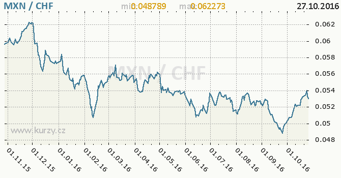 Graf �v�carsk� frank a mexick� peso