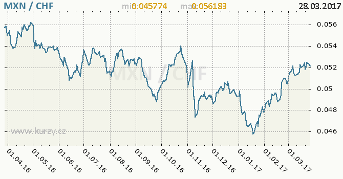 Graf švýcarský frank a mexické peso