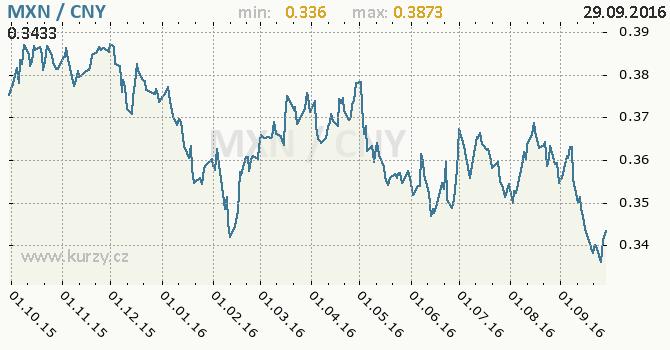 Graf ��nsk� juan a mexick� peso