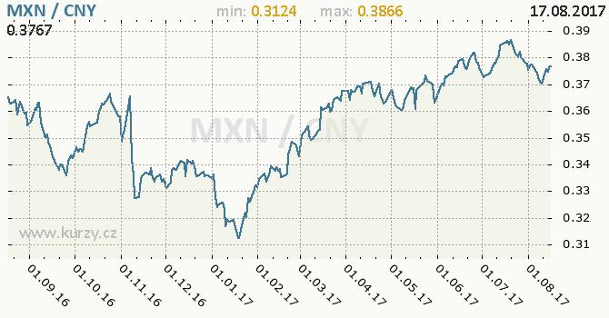Graf čínský juan a mexické peso