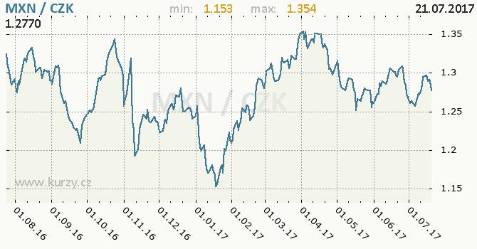 Graf česká koruna a mexické peso