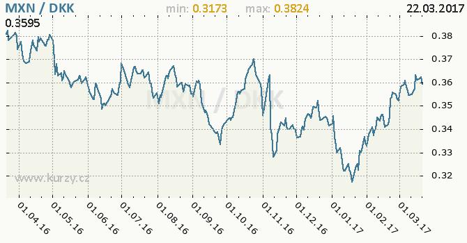 Graf dánská koruna a mexické peso