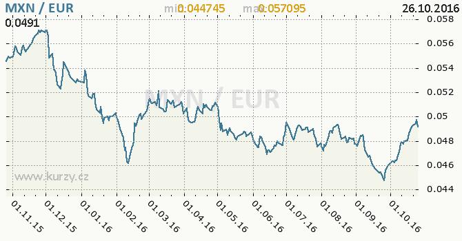 Graf euro a mexick� peso