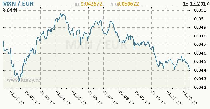 Graf euro a mexické peso