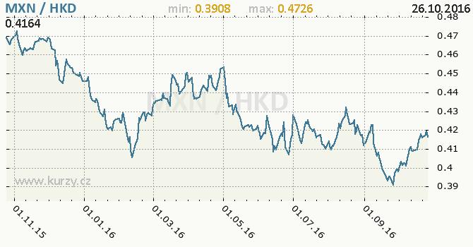 Graf hongkongsk� dolar a mexick� peso