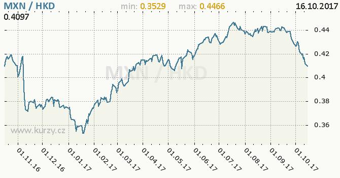 Graf hongkongský dolar a mexické peso
