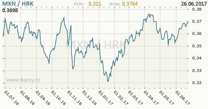 Graf chorvatská kuna a mexické peso