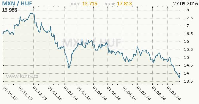 Graf ma�arsk� forint a mexick� peso