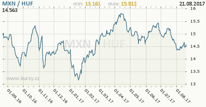 Graf maďarský forint a mexické peso