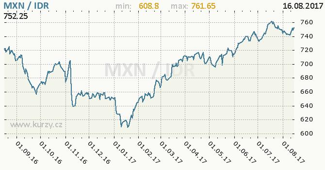 Graf indonéská rupie a mexické peso