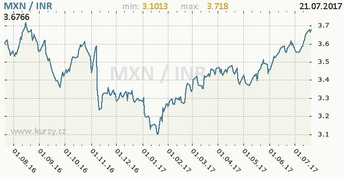 Graf indická rupie a mexické peso