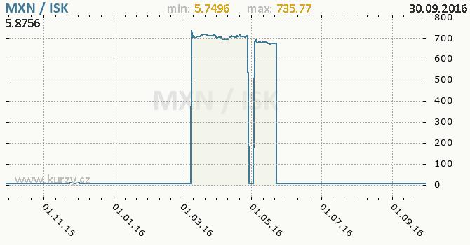 Graf islandsk� koruna a mexick� peso