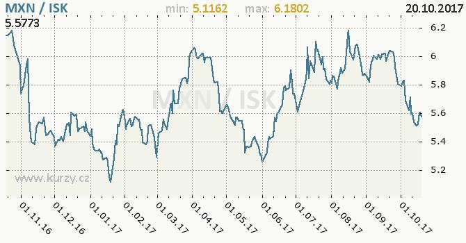 Graf islandská koruna a mexické peso