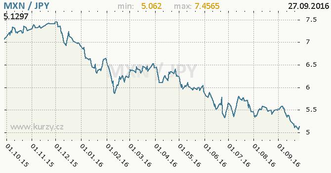 Graf japonsk� jen a mexick� peso