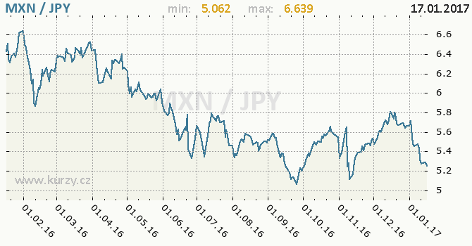 Graf japonský jen a mexické peso
