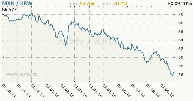 Graf jihokorejsk� won a mexick� peso